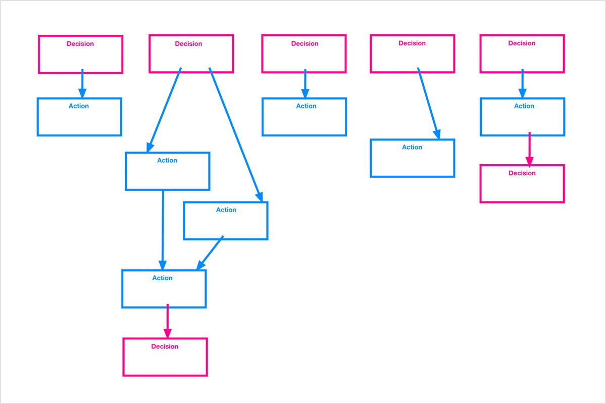 Action-Decision-Tree-L