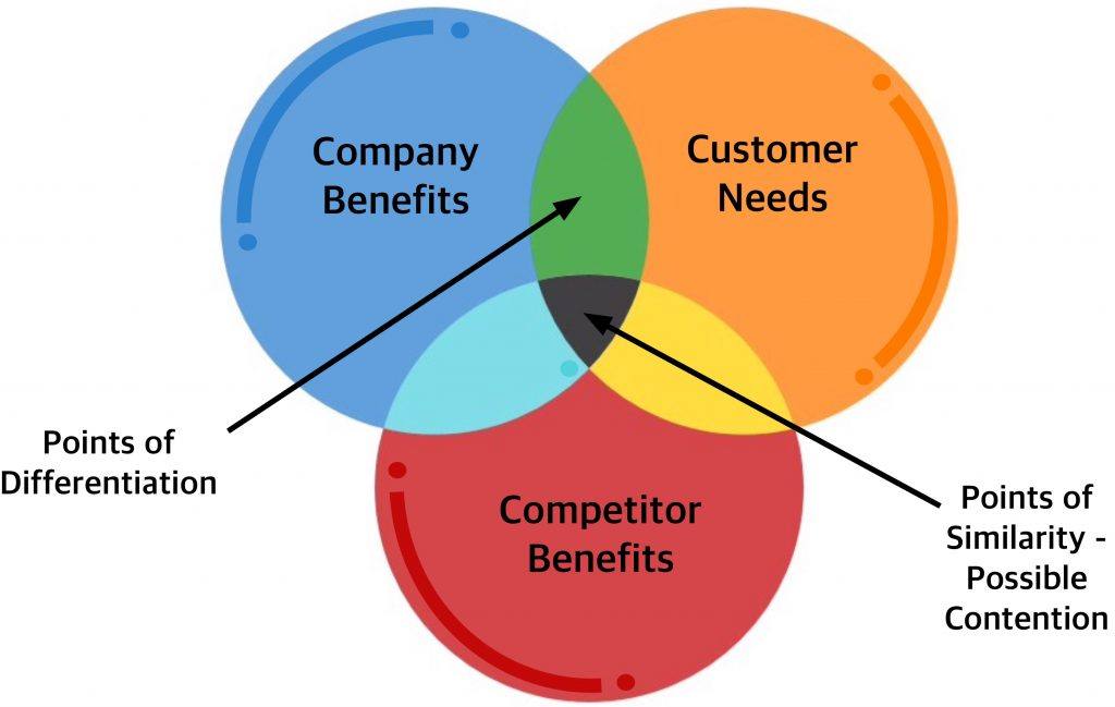 competitor-company-customer-needs-and-benefits